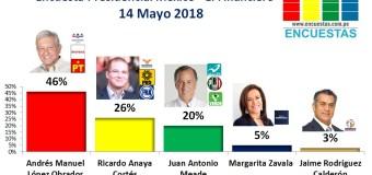 Encuesta Presidencial México, El Financiero – 14 Mayo 2018