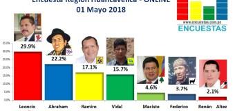 Encuesta Región Huancavelica, Online – 01 Mayo 2018