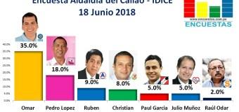 Encuesta Alcaldía del Callao, IDICE – 18 Junio 2018