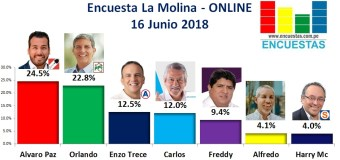 Encuesta La Molina, Online – 16 Junio 2018