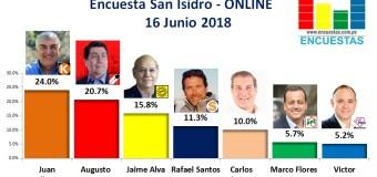 Encuesta San Isidro, Online – 16 Junio 2018
