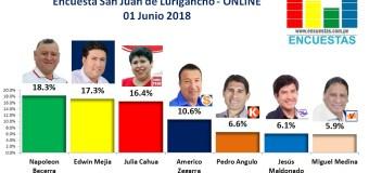 Encuesta San Juan de Lurigancho, Online – 01 Junio 2018