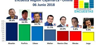 Encuesta Región Cajamarca, Online – 06 Junio 2018