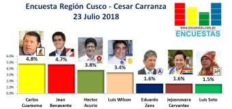 Encuesta Región Cusco, Cesar Carranza – 23 Julio 2018