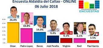 Encuesta Alcaldía del Callao, Online – 07 Julio 2018