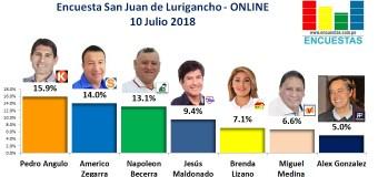 Encuesta San Juan de Lurigancho, Online – 10 Julio 2018
