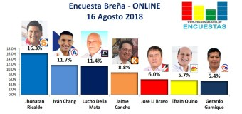 Encuesta Breña, Online – 16 Agosto 2018