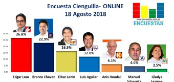 Encuesta Cieneguilla, ONLINE – 18 Agosto 2018