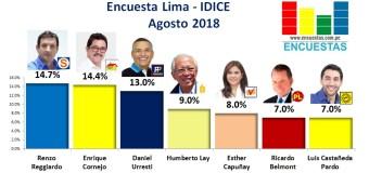 Encuesta Alcaldía de Lima, IDICE – Agosto 2018