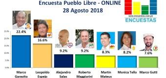 Encuesta Pueblo Libre, Online – 28 Agosto 2018