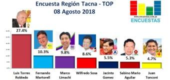 Encuesta Región Tacna, Tacneña de Opinión Pública – 08 Agosto 2018