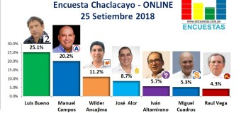 Encuesta Chaclacayo, Online – 25 Setiembre 2018