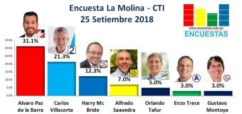 Encuesta La Molina, CTI – 25 Setiembre de 2018