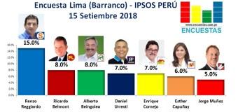 Encuesta Lima (Barranco), Ipsos Perú – 15 Setiembre 2018
