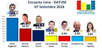 Encuesta Alcaldía de Lima, Datum – 07 Setiembre 2018