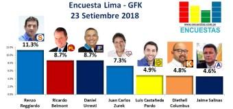 Encuesta Lima, Gfk – 23 Setiembre 2018