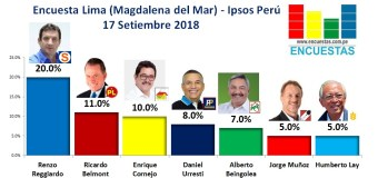 Encuesta Lima (Magdalena del Mar), Ipsos Perú – 17 Setiembre 2018