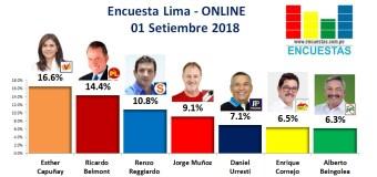 Encuesta Alcaldía de Lima, Online – 01 Setiembre 2018