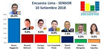 Encuesta Alcaldía de Lima, Sensor – 10 Setiembre 2018