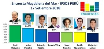 Encuesta Magdalena del Mar, Ipsos Perú – 17 Setiembre 2018