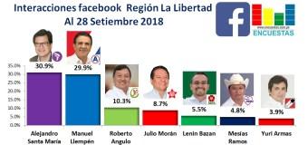 Interacciones Facebook, Región la Libertad – 28 Setiembre 2018