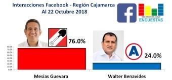 Interacciones Región Cajamarca, Facebook – 22 Octubre 2018