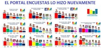 """El Portal Encuestas, """"La estrategia oculta de Acción Popular"""".- El Secreto"""