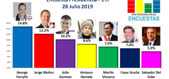 Encuesta Presidencial, CIT – 29 Julio 2019
