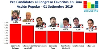 Candidatos al Congreso favoritos por Acción Popular – Lima 01 Setiembre 2019