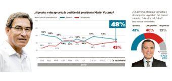 Aprobación de Vizcarra cayó de 54% a 48% en un Setiembre según Ipsos Perú
