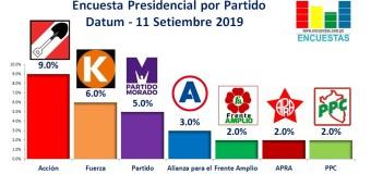 Encuesta Presidencial por Partido, Datum – 11 Setiembre 2019