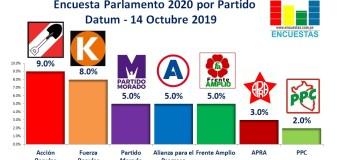 Encuesta Parlamento por Partido, Datum – 14 Octubre 2019