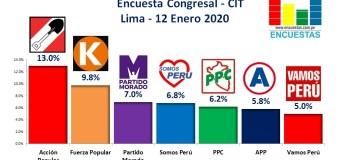 Encuesta Congresal Lima, CIT – 12 Enero 2019