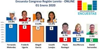 Encuesta Congresal Online, Región Loreto – 01 Enero 2020