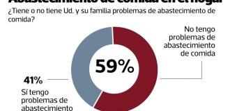 41% de peruanos tiene problemas de abastecido de alimentos en esta epidemia, según Datum