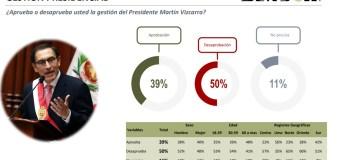 Aprobación de Martín Vizcarra bajó a 39% en Mayo 2020, según Sensor