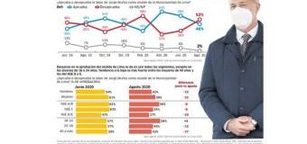 Aprobación de Jorge Muñoz bajó a 46% en Setiembre 2020, según IEP