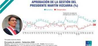 Aprobación de Martín Vizcarra bajó a 57% en setiembre 2020, según Ipsos Perú