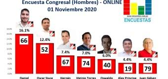 Encuesta Congresal, Acción Popular (Hombres) – Online, 01 Noviembre 2020