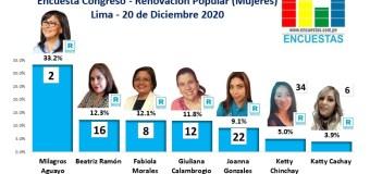 Encuesta Congreso Lima, Renovación Popular (mujeres) – Online, 20 Diciembre 2020