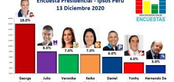 Encuesta Presidencial, Ipsos Perú – 13 Diciembre 2020