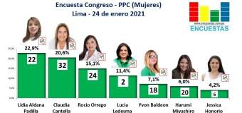 Encuesta Congreso Lima, PPC (Mujeres) – Online, 24 Enero 2021