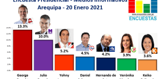 Encuesta Presidencial, Medios Informativos – (Arequipa) 20 Enero 2021