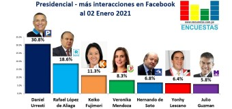 Candidatos más visitados en Facebook – 2 Enero 2021