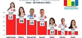 Encuesta Congreso, Victoria Nacional (Lima) – 28 Febrero 2021