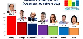 Encuesta Presidencial, CMI – (Arequipa) 09 Febrero 2021