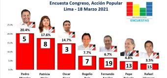 Encuesta Congresal, Acción Popular – Online, 18 Marzo 2021