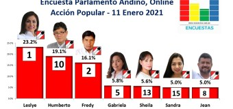 Encuesta Parlamento Andino, Online (Acción Popular) – 05 Marzo 2021