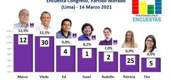 Encuesta Congresal, Partido Morado (Lima) – 14 Marzo 2021