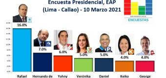Encuesta Presidencial, EAP (Lima – Callao) – 10 Marzo 2021